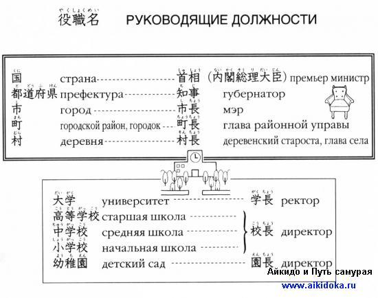 Онлайн японский язык. Урок 21 (13) - Справочная информация