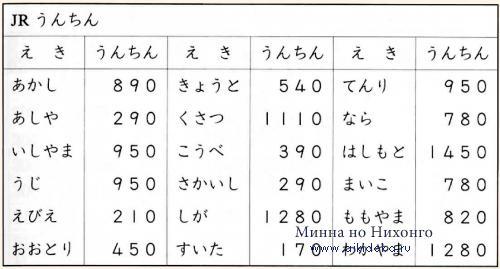 Онлайн японский язык. Урок 3 (13) - Чтение на японском языке