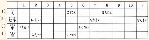 Онлайн японский язык. Урок 11 (11) - Дополнительный практикум по грамматике
