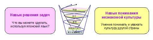 """Курсы японского языка и учебники """"Маругото"""""""