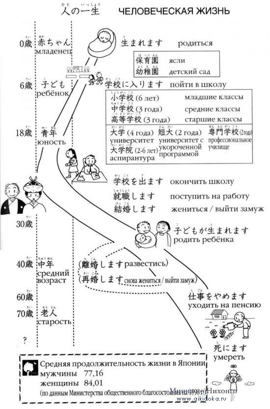 Онлайн японский язык. Урок 25 (13) - Справочная информация