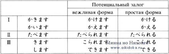 Онлайн японский язык. Урок 27 (1) - Грамматика японского языка